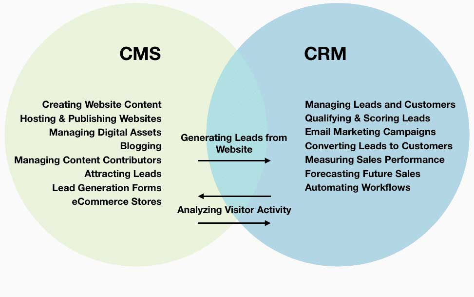 CRM-VS-CMS-VS-ERP
