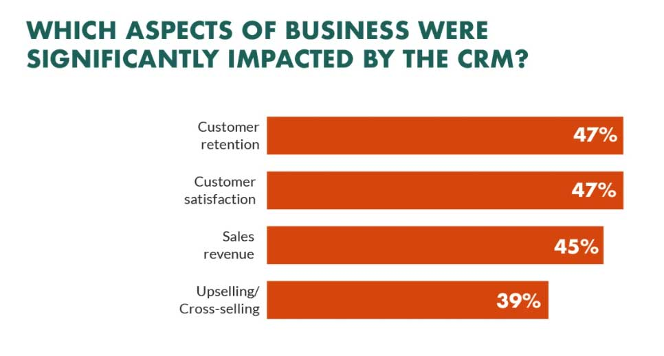 CRM-impact-on-business